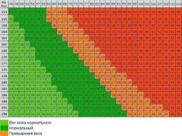 Похудеть или набрать парочку кило? Эта таблица идеального веса подскажет тебе, что делать!