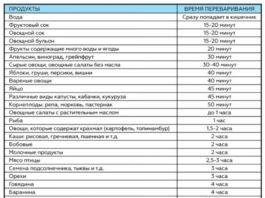 Таблица, которую надо распечатать и держать под рукой: сколько времени требуется для усвоения пищи